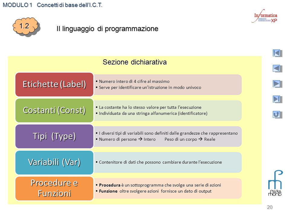 MODULO 1 Concetti di base dell'I.C.T. 20 1.21.2 Il linguaggio di programmazione Sezione dichiarativa Numero intero di 4 cifre al massimoNumero intero