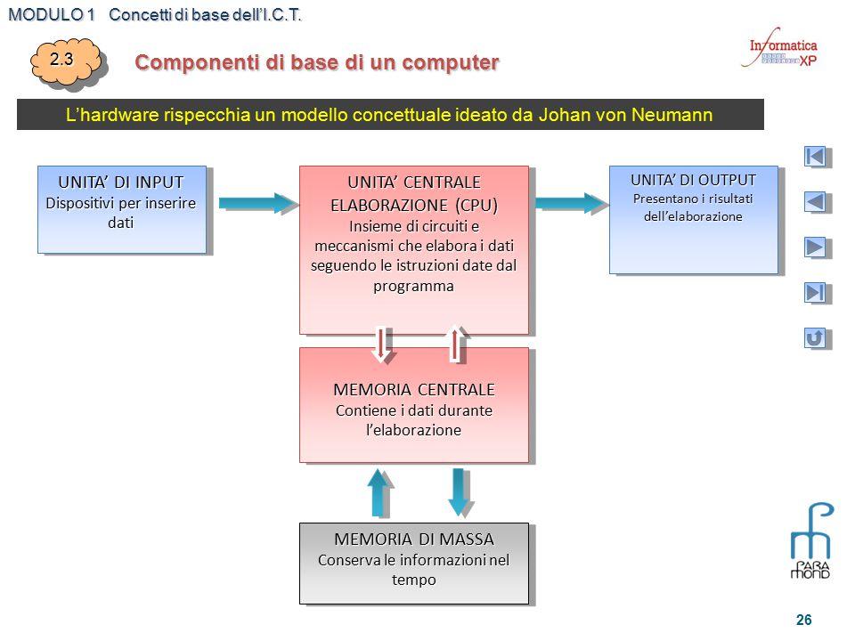 MODULO 1 Concetti di base dell'I.C.T. 26 Componenti di base di un computer 2.32.3 L'hardware rispecchia un modello concettuale ideato da Johan von Neu