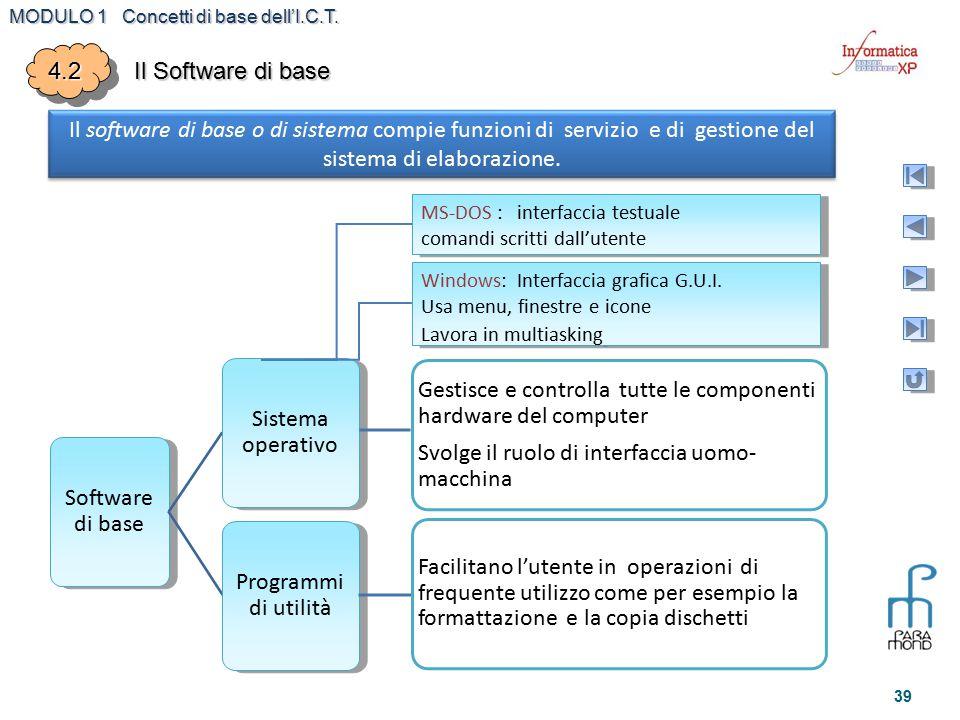 MODULO 1 Concetti di base dell'I.C.T. 39 4.24.2 Il Software di base Il software di base o di sistema compie funzioni di servizio e di gestione del sis