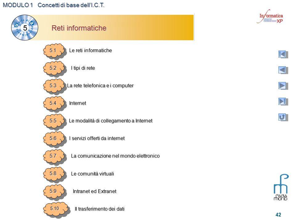 MODULO 1 Concetti di base dell'I.C.T. 42 5.15.1 Le reti informatiche 5.25.2 I tipi di rete 5.35.3 La rete telefonica e i computer 5.45.4 Internet 5.55