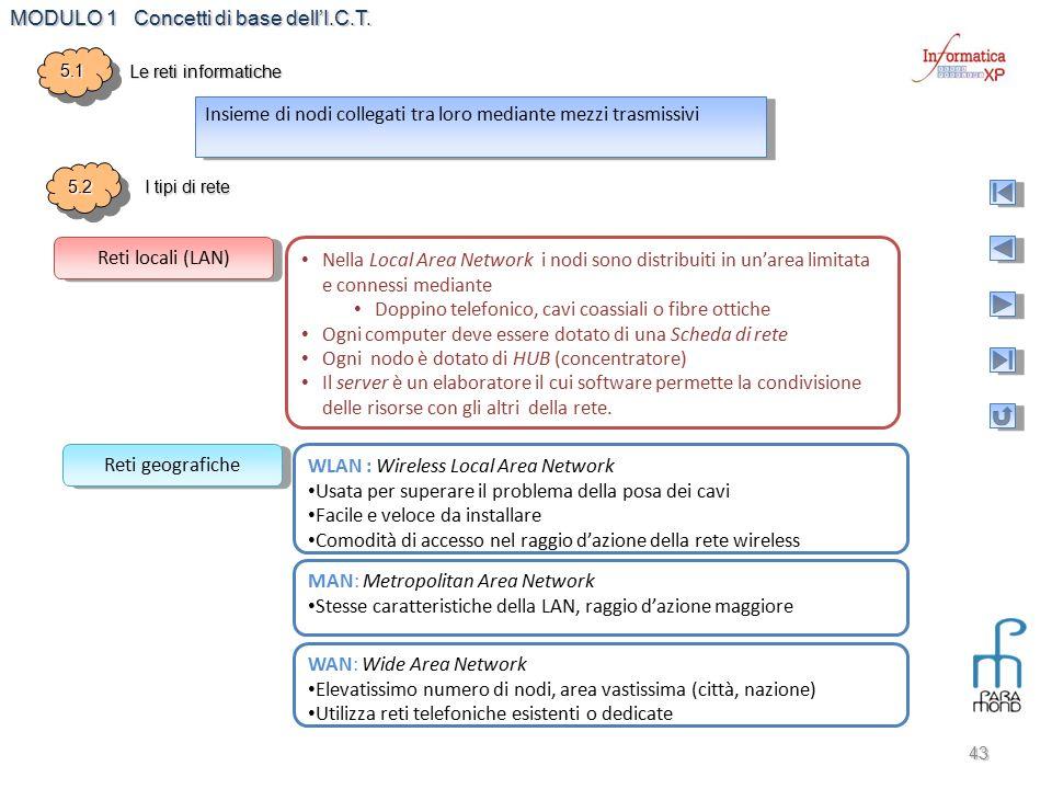MODULO 1 Concetti di base dell'I.C.T. 43 Insieme di nodi collegati tra loro mediante mezzi trasmissivi 5.25.2 I tipi di rete 5.15.1 Le reti informatic