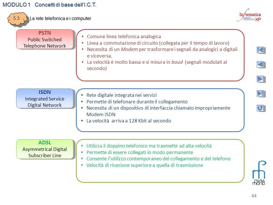 MODULO 1 Concetti di base dell'I.C.T. 44 5.35.3 La rete telefonica e i computer PSTN Public Switched Telephone Network PSTN Public Switched Telephone