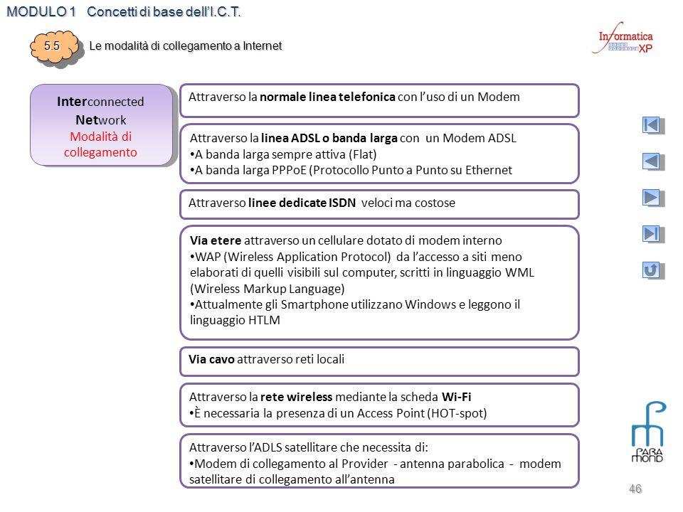 MODULO 1 Concetti di base dell'I.C.T. 46 5.55.5 Le modalità di collegamento a Internet Inter connected Net work Modalità di collegamento Inter connect