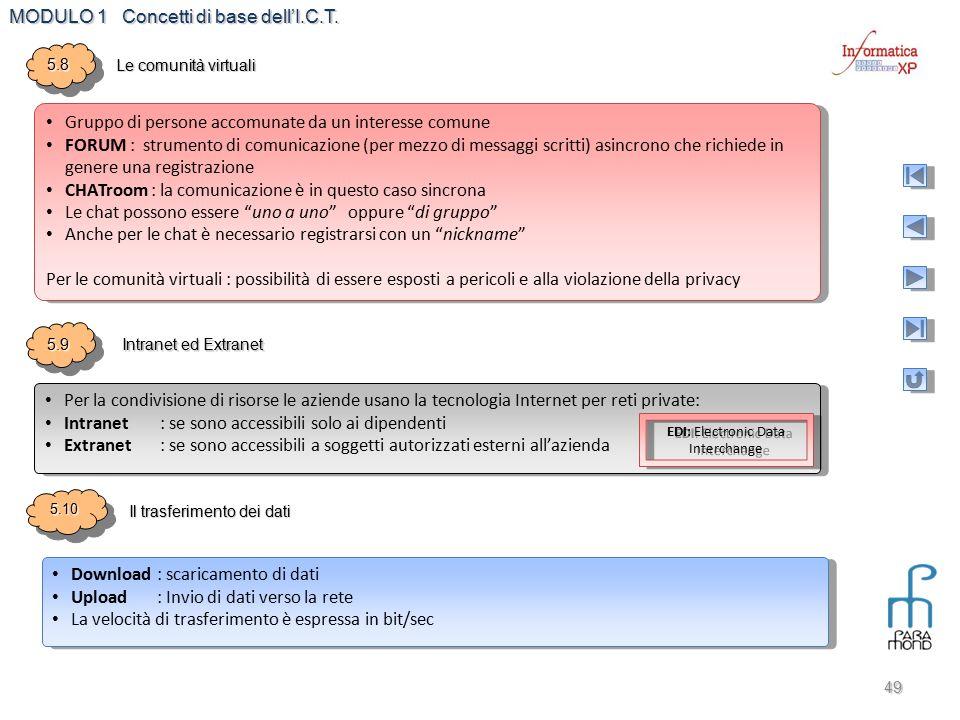 MODULO 1 Concetti di base dell'I.C.T. 49 5.85.8 Le comunità virtuali 5.95.9 Intranet ed Extranet 5.105.10 Il trasferimento dei dati Gruppo di persone