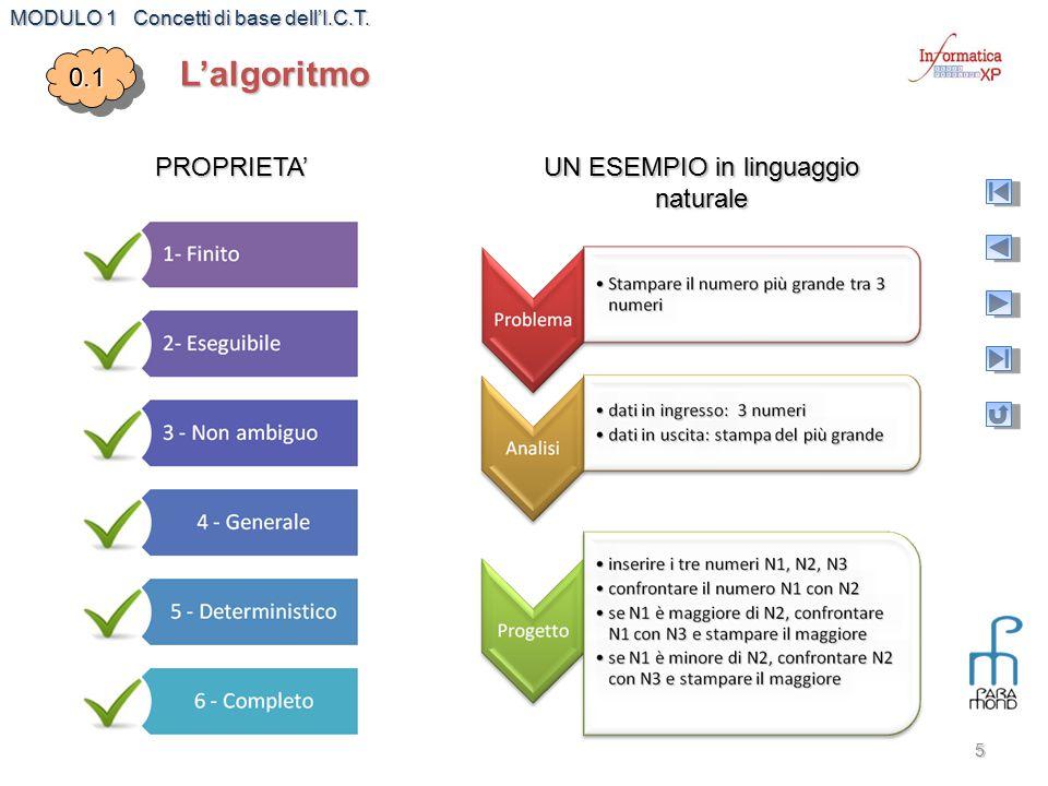 MODULO 1 Concetti di base dell'I.C.T. 5L'algoritmo0.10.1 PROPRIETA' UN ESEMPIO in linguaggio naturale