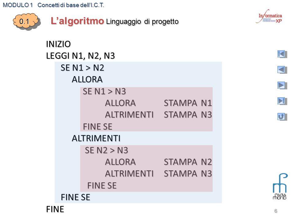 MODULO 1 Concetti di base dell'I.C.T. 6 INIZIO LEGGI N1, N2, N3 SE N1 > N2 ALLORA ALLORA SE N1 > N3 SE N1 > N3 ALLORA STAMPA N1 ALTRIMENTISTAMPA N3 FI