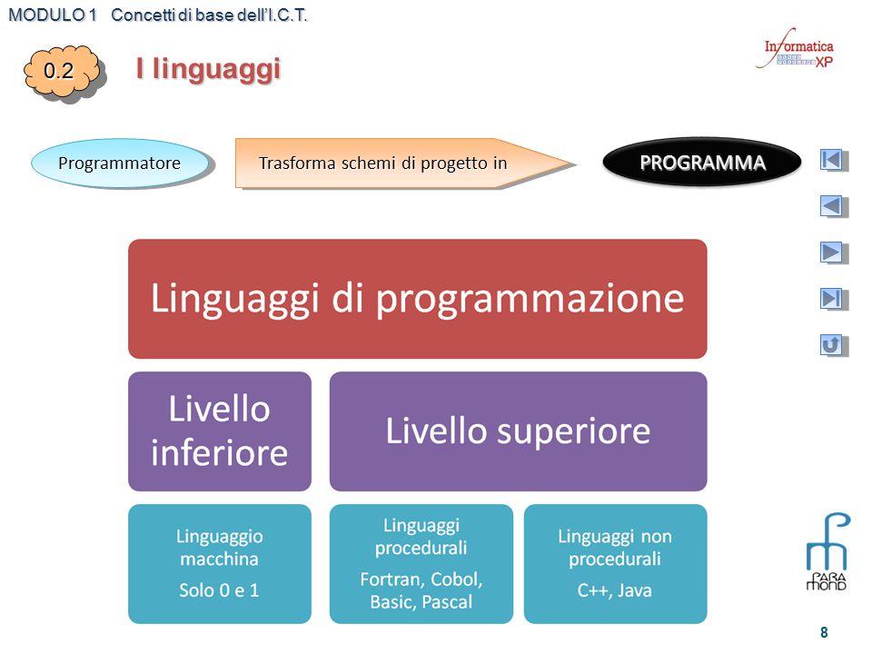 MODULO 1 Concetti di base dell'I.C.T. 8 I linguaggi 0.20.2 ProgrammatoreProgrammatore Trasforma schemi di progetto in PROGRAMMA