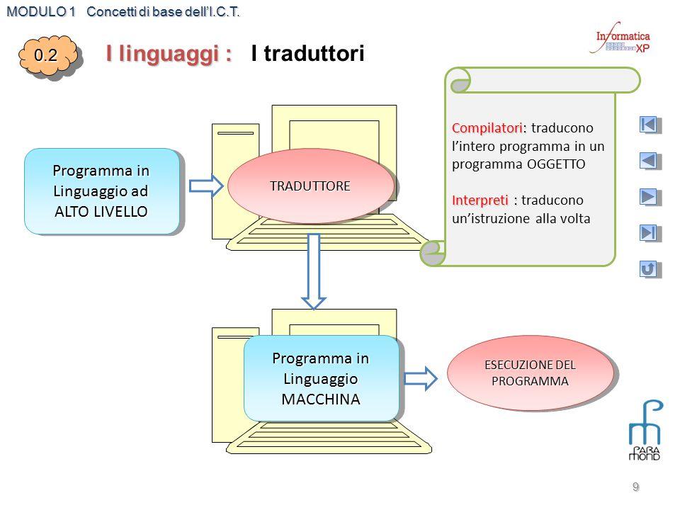 MODULO 1 Concetti di base dell'I.C.T. 9 Programma in Linguaggio ad ALTO LIVELLO TRADUTTORETRADUTTORE Programma in Linguaggio MACCHINA ESECUZIONE DEL P