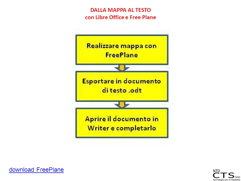 DALLA MAPPA AL TESTO con Libre Office e Free Plane download FreePlane
