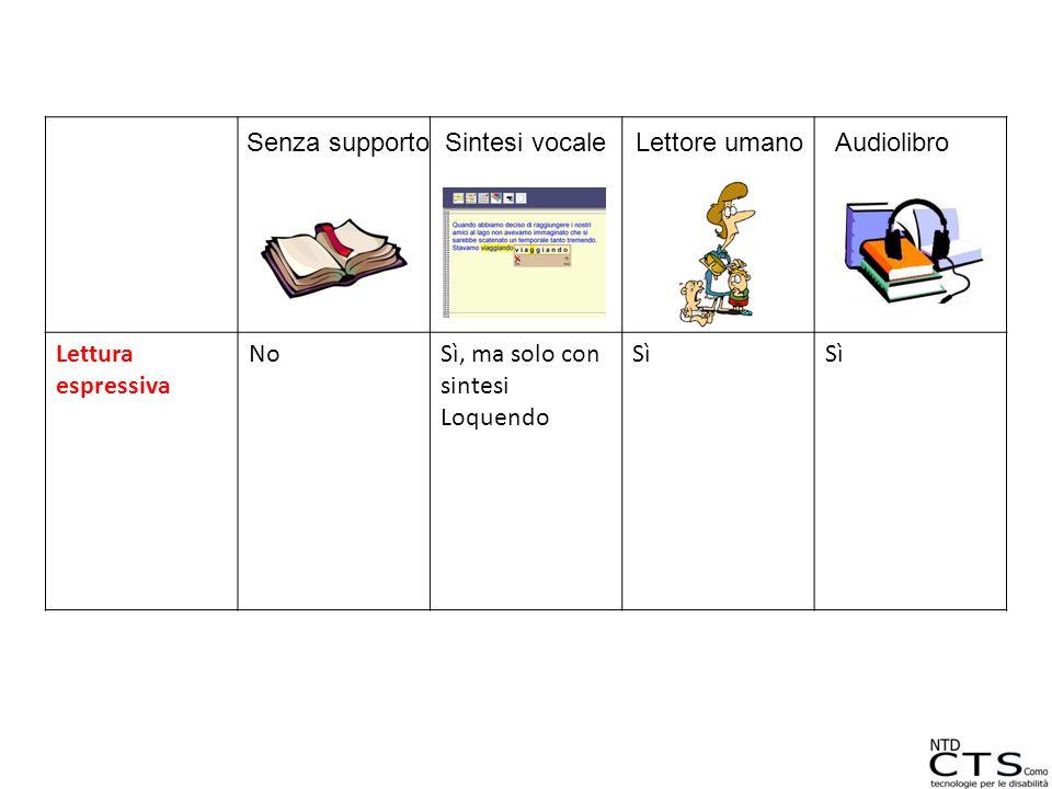 Lettura espressiva NoSì, ma solo con sintesi Loquendo Sì Senza supportoSintesi vocaleLettore umanoAudiolibro