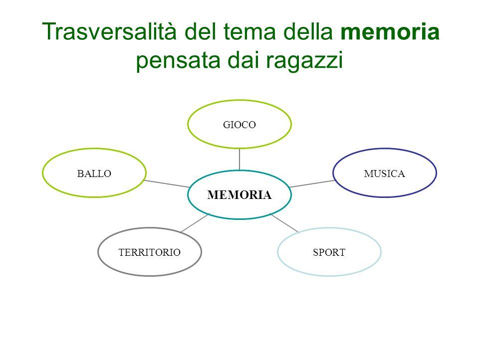 Trasversalità del tema della memoria pensata dai ragazzi MEMORIA GIOCOMUSICASPORTTERRITORIOBALLO