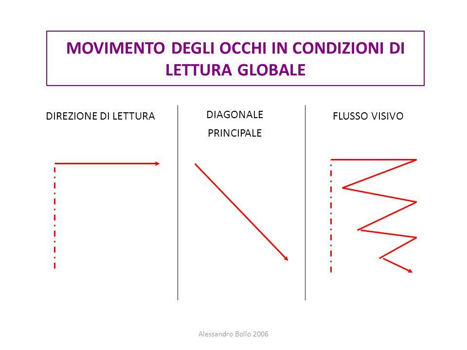 Alessandro Bollo 2006 MOVIMENTO DEGLI OCCHI IN CONDIZIONI DI LETTURA GLOBALE FLUSSO VISIVO DIAGONALE PRINCIPALE DIREZIONE DI LETTURA