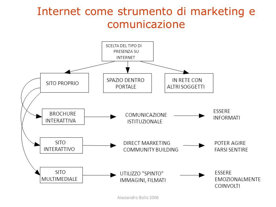 Alessandro Bollo 2006 Internet come strumento di marketing e comunicazione SCELTA DEL TIPO DI PRESENZA SU INTERNET SITO PROPRIO SPAZIO DENTRO PORTALE