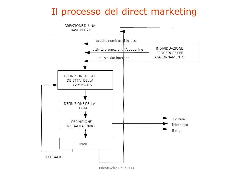 Alessandro Bollo 2006 Il processo del direct marketing CREAZIONE DI UNA BASE DI DATI INDIVIDUAZIONE PROCEDURE PER AGGIORNAMENTO raccolta nominativi in