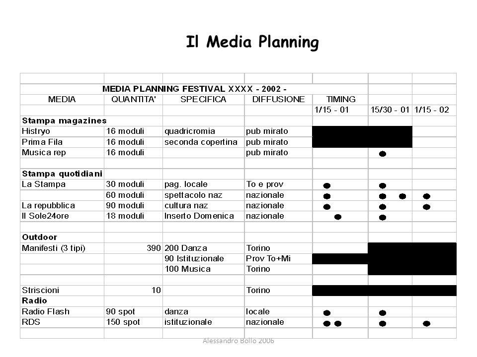 Alessandro Bollo 2006 Il Media Planning