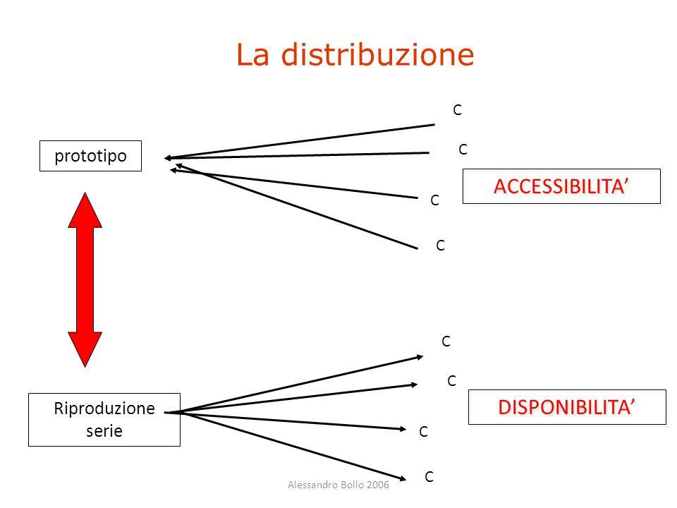 Alessandro Bollo 2006 La distribuzione prototipo Riproduzione serie C C C C DISPONIBILITA' C C C C ACCESSIBILITA'