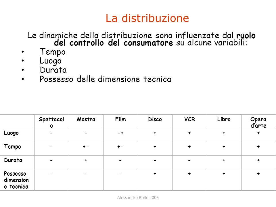 Alessandro Bollo 2006 La distribuzione Le dinamiche della distribuzione sono influenzate dal ruolo del controllo del consumatore su alcune variabili: