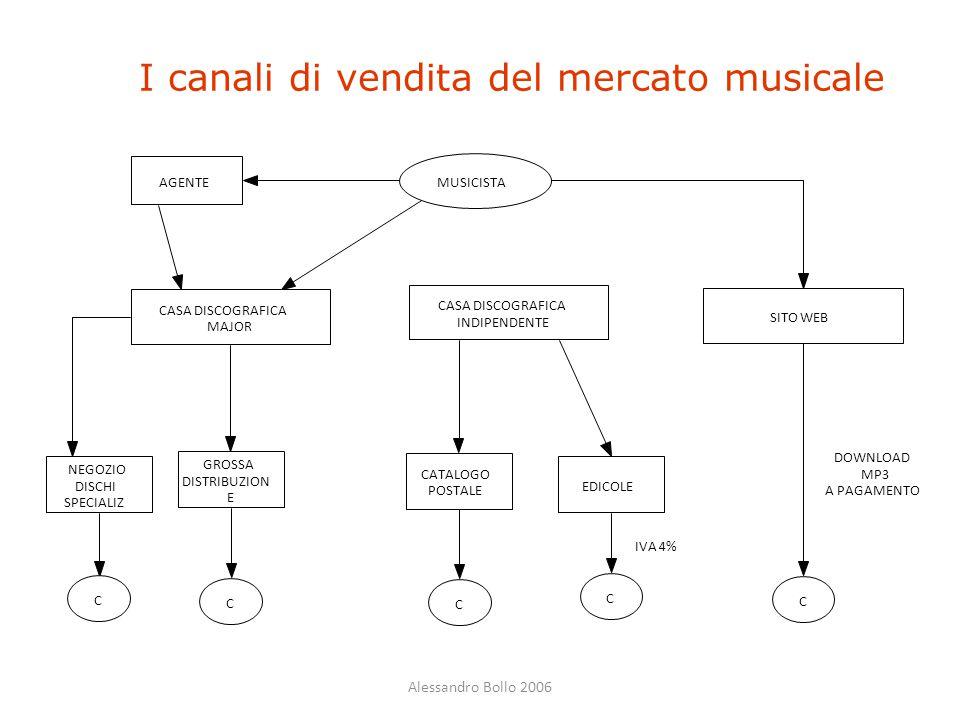 Alessandro Bollo 2006 I canali di vendita del mercato musicale MUSICISTA CASA DISCOGRAFICA MAJOR NEGOZIO DISCHI SPECIALIZ C GROSSA DISTRIBUZION E C AG