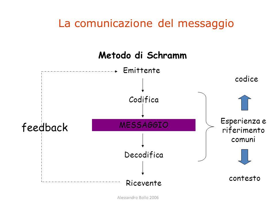 Alessandro Bollo 2006 La comunicazione del messaggio Metodo di Schramm Emittente Codifica MESSAGGIO Decodifica Ricevente feedback Esperienza e riferim
