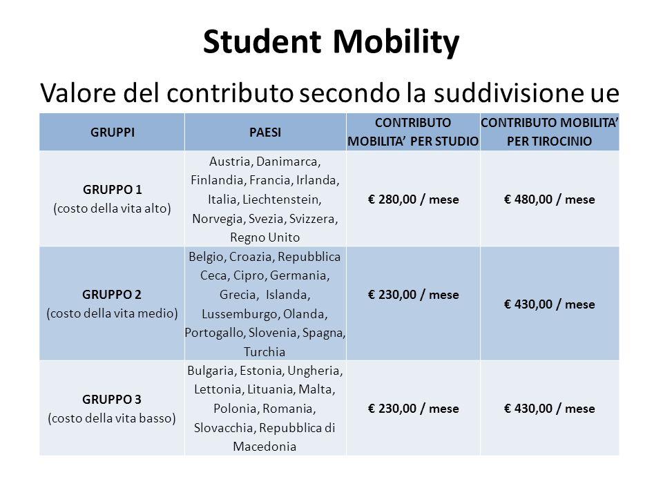 Student Mobility Valore del contributo secondo la suddivisione ue CONTRIBUTO MOBILITA' PER TIROCINIO CONTRIBUTO MOBILITA' PER STUDIO PAESIGRUPPI € 480