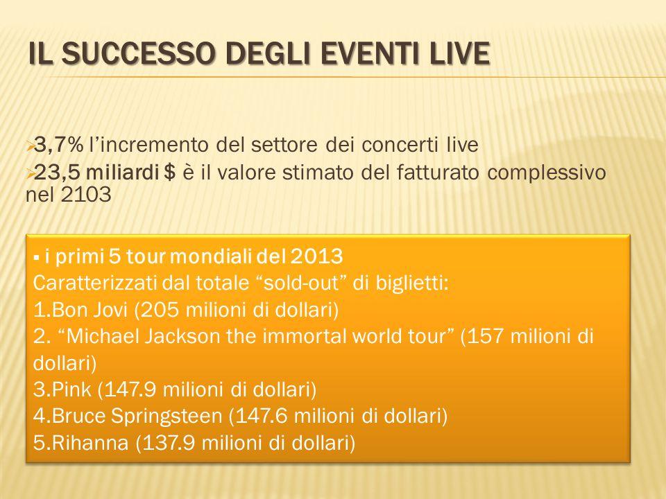IL SUCCESSO DEGLI EVENTI LIVE  3,7% l'incremento del settore dei concerti live  23,5 miliardi $ è il valore stimato del fatturato complessivo nel 2103  i primi 5 tour mondiali del 2013 Caratterizzati dal totale sold-out di biglietti: 1.Bon Jovi (205 milioni di dollari) 2.