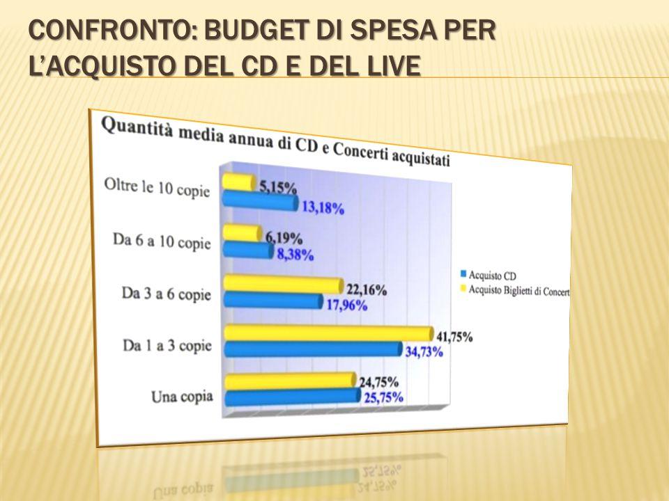 CONFRONTO: BUDGET DI SPESA PER L'ACQUISTO DEL CD E DEL LIVE