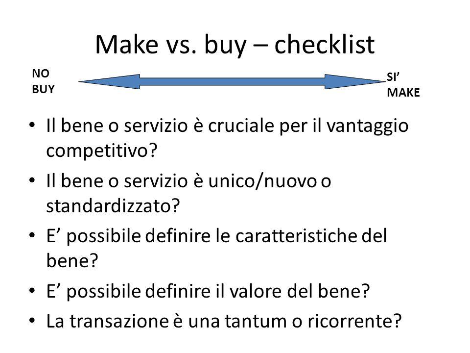 Make vs. buy – checklist Il bene o servizio è cruciale per il vantaggio competitivo.