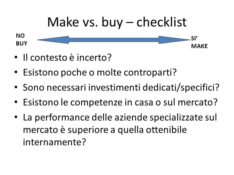 Make vs. buy – checklist Il contesto è incerto. Esistono poche o molte controparti.