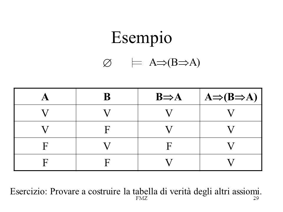FMZ29 Esempio  A  (B  A) AB BABA VVVV VFVV FVFV FFVV Esercizio: Provare a costruire la tabella di verità degli altri assiomi.