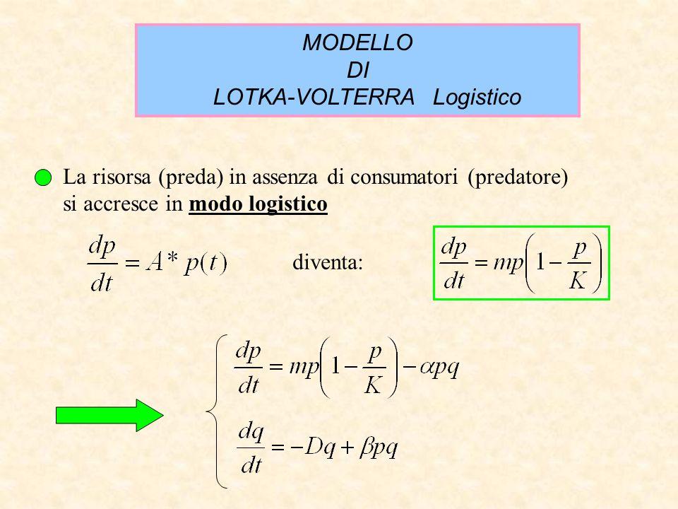 MODELLO DI LOTKA-VOLTERRA Logistico La risorsa (preda) in assenza di consumatori (predatore) si accresce in modo logistico diventa: