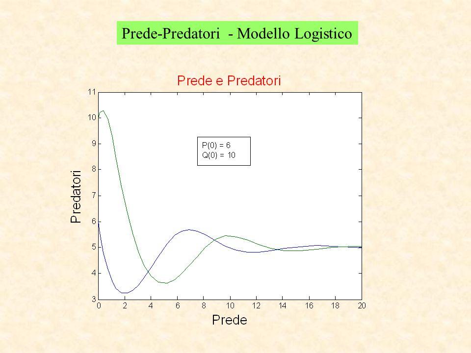 Prede-Predatori - Modello Logistico