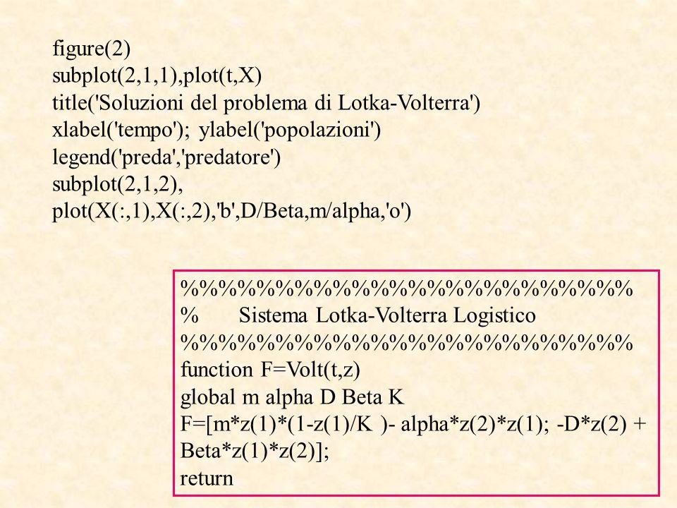 figure(2) subplot(2,1,1),plot(t,X) title( Soluzioni del problema di Lotka-Volterra ) xlabel( tempo ); ylabel( popolazioni ) legend( preda , predatore ) subplot(2,1,2), plot(X(:,1),X(:,2), b ,D/Beta,m/alpha, o ) %%%%%%%%%%%% % Sistema Lotka-Volterra Logistico %%%%%%%%%%%% function F=Volt(t,z) global m alpha D Beta K F=[m*z(1)*(1-z(1)/K )- alpha*z(2)*z(1); -D*z(2) + Beta*z(1)*z(2)]; return