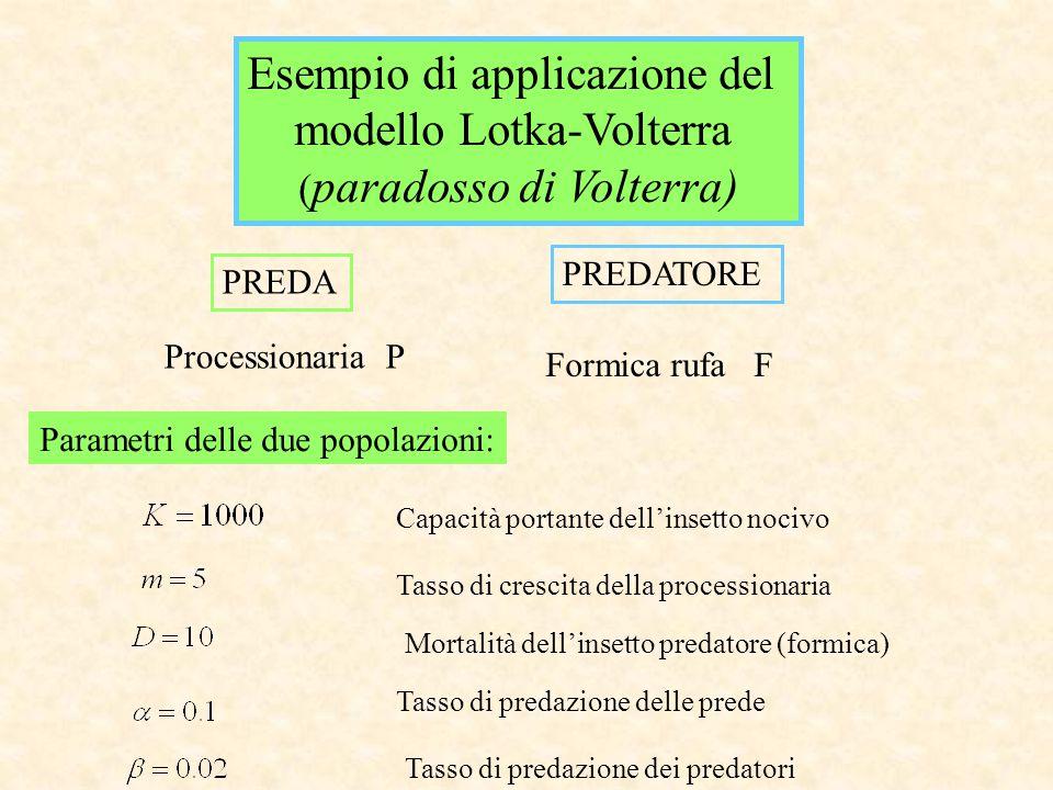 Esempio di applicazione del modello Lotka-Volterra ( paradosso di Volterra) Processionaria P Formica rufa F PREDA PREDATORE Parametri delle due popola