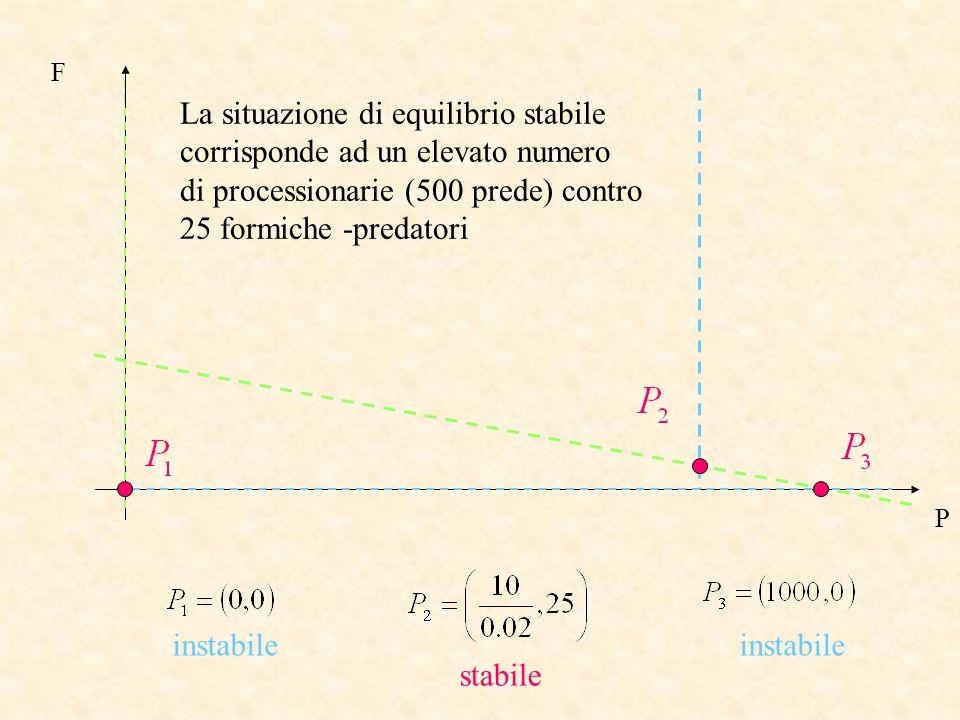 F P instabile stabile La situazione di equilibrio stabile corrisponde ad un elevato numero di processionarie (500 prede) contro 25 formiche -predatori