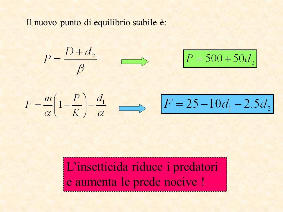 Il nuovo punto di equilibrio stabile è: L'insetticida riduce i predatori e aumenta le prede nocive !