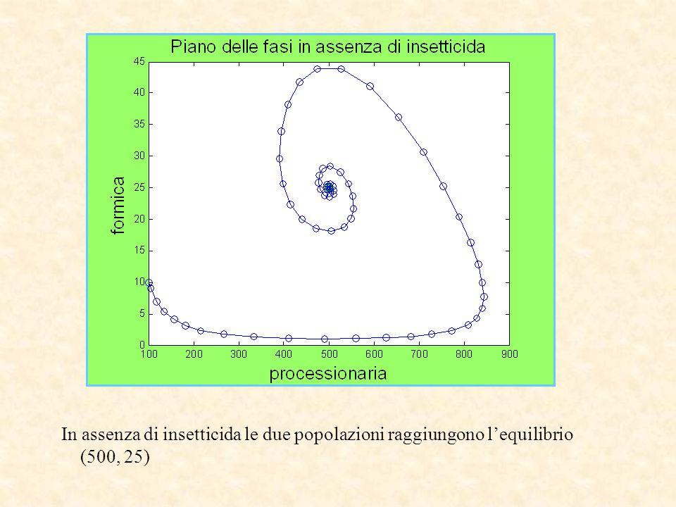 In assenza di insetticida le due popolazioni raggiungono l'equilibrio (500, 25)