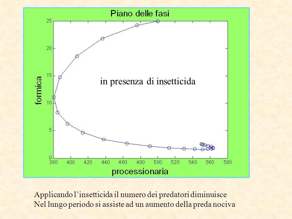 Applicando l'insetticida il numero dei predatori diminuisce Nel lungo periodo si assiste ad un aumento della preda nociva in presenza di insetticida