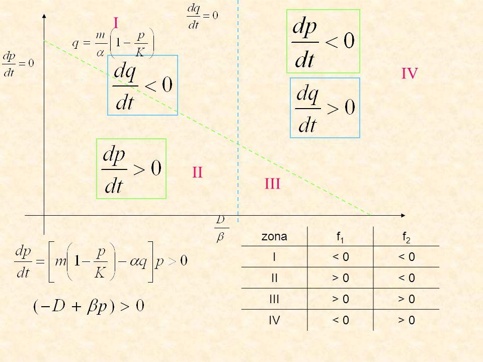 zonadp/dtdq/dt I< 0 II> 0< 0 III> 0 IV< 0> 0 I II IV III La isocline del predatore viene attraversata orizzontalmente: il verso dipende dal segno di La isocline della preda viene attraversata verticalmente il verso dipende dal segno di
