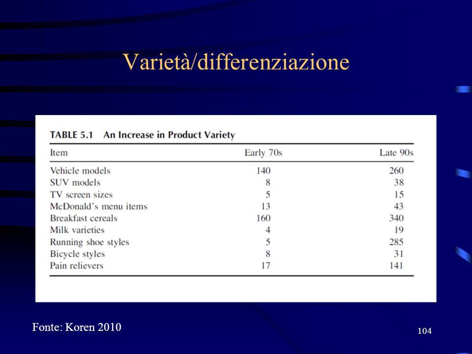 104 Varietà/differenziazione Fonte: Koren 2010