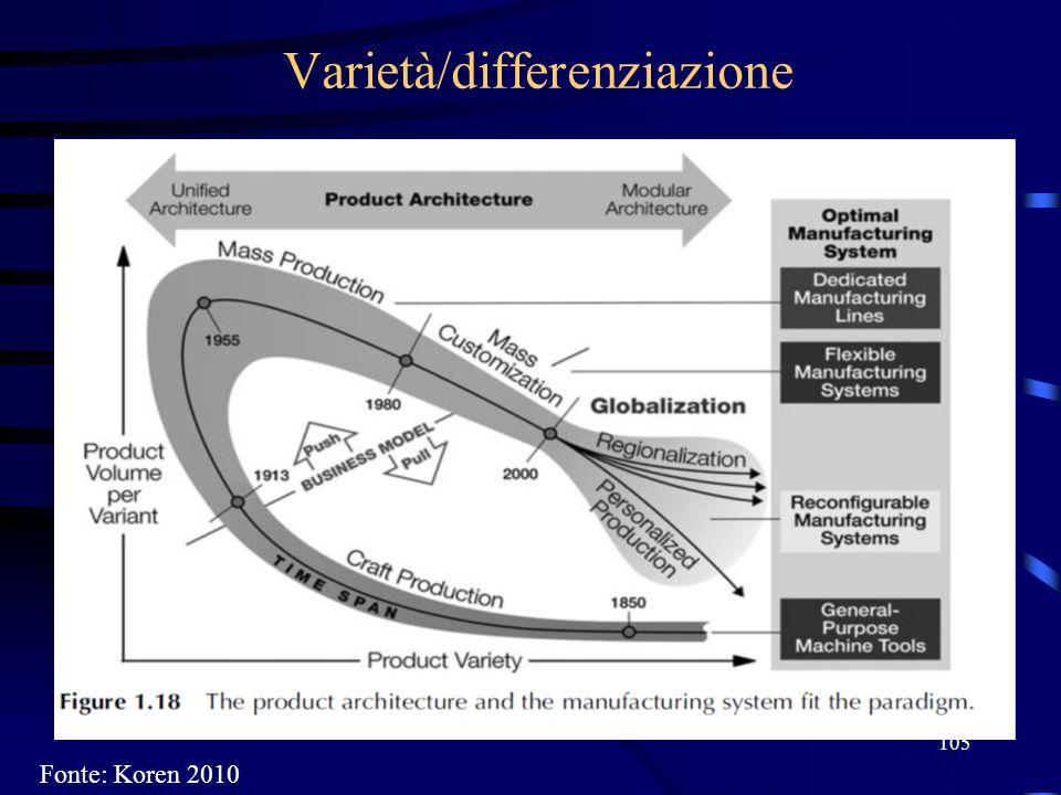 Varietà/differenziazione 105 Fonte: Koren 2010