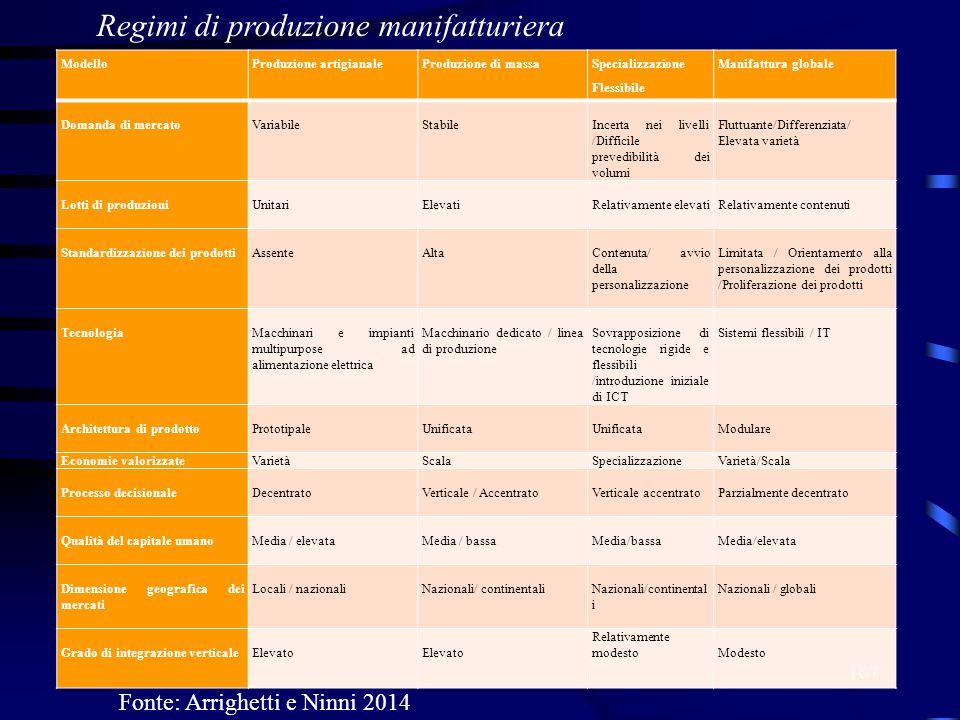 ModelloProduzione artigianaleProduzione di massa Specializzazione Flessibile Manifattura globale Domanda di mercato Variabile Stabile Incerta nei live