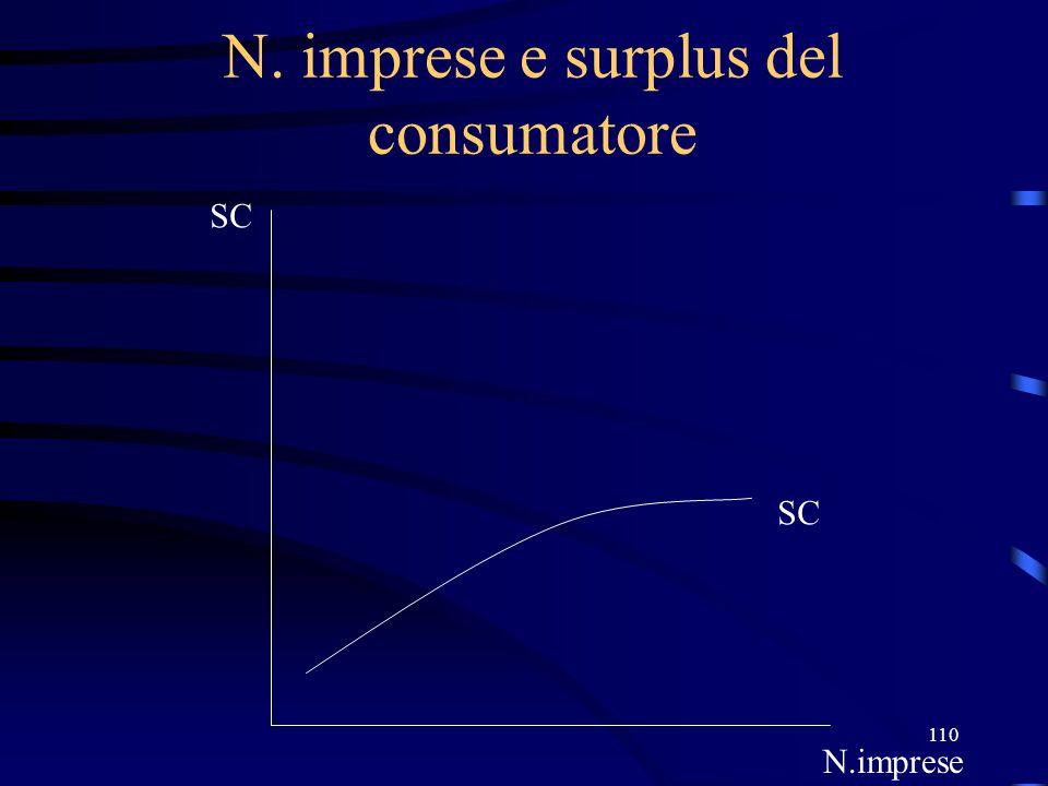 110 N. imprese e surplus del consumatore SC N.imprese SC