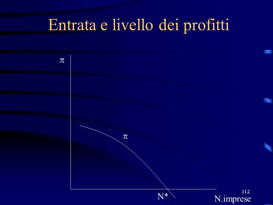 112 Entrata e livello dei profitti N* N.imprese  