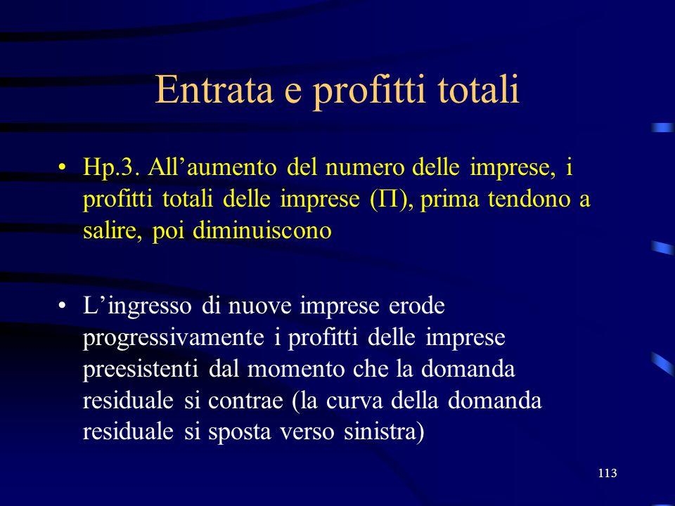113 Entrata e profitti totali Hp.3. All'aumento del numero delle imprese, i profitti totali delle imprese (  ), prima tendono a salire, poi diminuisc