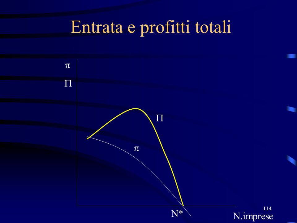 114 Entrata e profitti totali N* N.imprese    