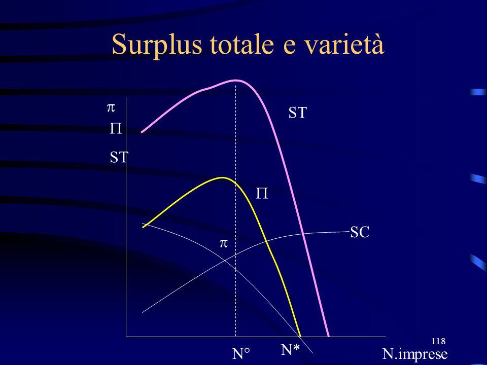 118 Surplus totale e varietà N* N.imprese    ST N° SC  ST