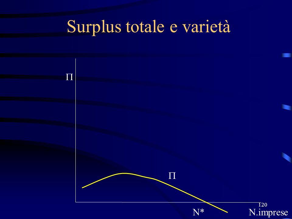 120 Surplus totale e varietà N*N.imprese  