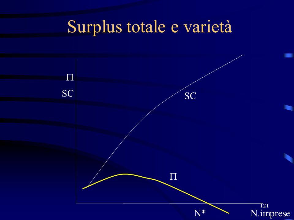 121 Surplus totale e varietà N*N.imprese  SC 