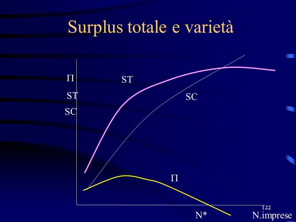 122 Surplus totale e varietà N*N.imprese  ST SC  ST SC