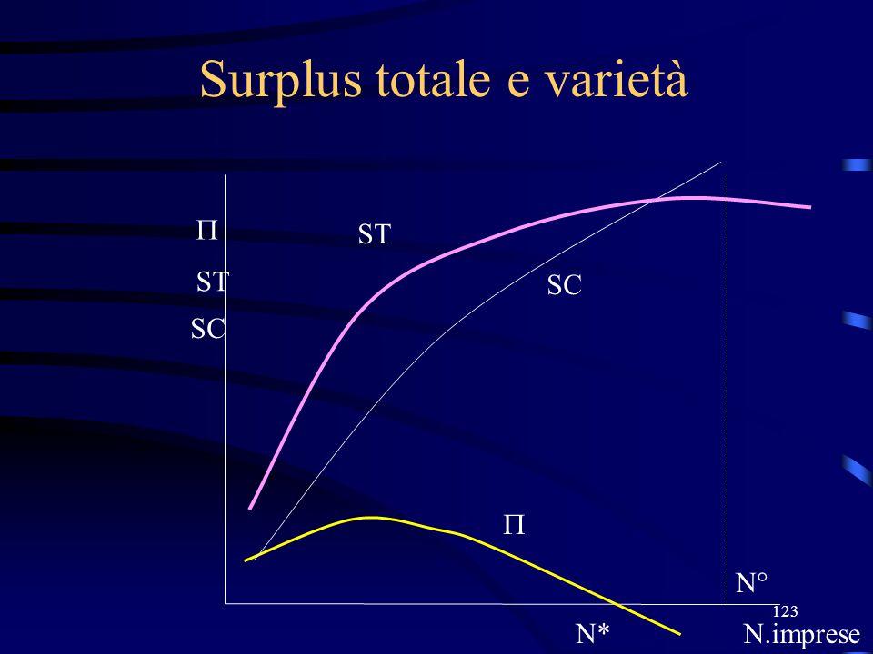 123 Surplus totale e varietà N*N.imprese  ST N° SC  ST SC